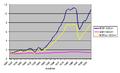 Croatia economy chart.png