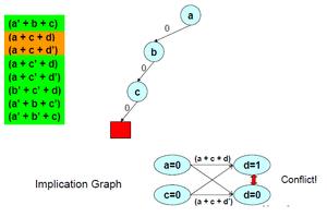 DPLL algorithm - Image: Dpll 4