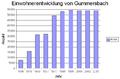 Einwohnerentwicklung Gummersbach.png