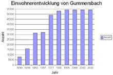 Köln Einwohnerentwicklung