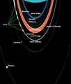 Esquema dels anells de Neptú.png