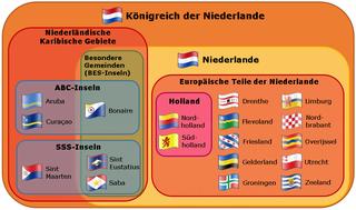 Aufbaudiagramm des Königreichs der Niederlande
