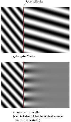 Evanescent field - Top to bottom: representation of a refracted incident wave and an evanescent wave at an interface.