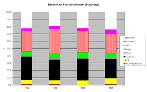 Party of Democratic Socialism (Germany) - Federal elections results
