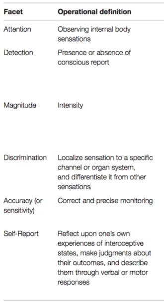 Interoception - This table defines many of the different facets or components of interoception.