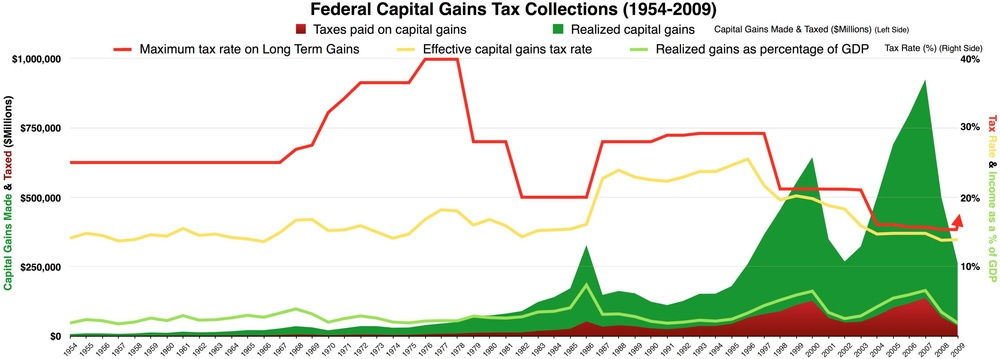 US Capital Gains Taxes history Federal Capital Gains Tax Collections 1954-2009 history chart.pdf