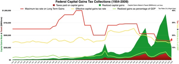 Federal Capital Gains Tax Collections 1954-2009 history chart