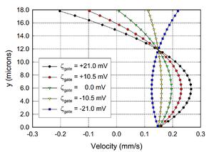 FlowFET - Image: Flow FET I V curve