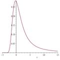 Función de densidad de probabilidad para la distribución de Landau.png