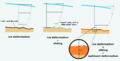 Glacier flow-mechanisms.png