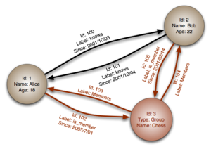 Image of Graph database: http://dbpedia.org/resource/Graph_database