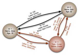 Graph database - Wikipedia