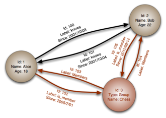 Graph database - Graph databases employ nodes, properties, and edges.