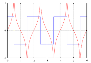 Hilbert transform of a square wave
