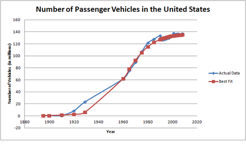 Image result for number of cars in us chart