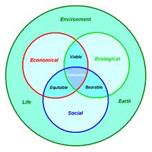 Sustainable Landscape Architecture Wikipedia