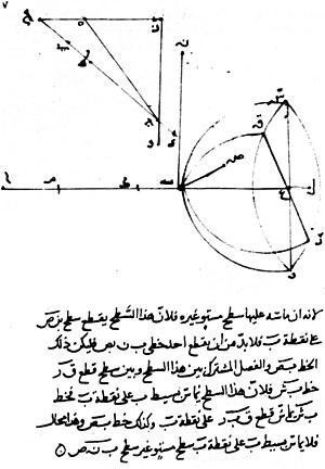 Snell's law - Reproduction of a page of Ibn Sahl's manuscript showing his discovery of the law of refraction.