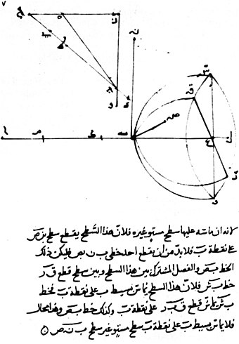 Reproduction of a page of Ibn Sahl's manuscript showing his knowledge of the law of refraction. Ibn Sahl manuscript.jpg