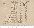 Leibniz binary system 1697.jpg