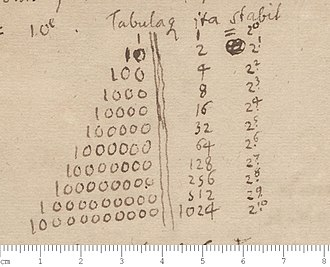 1024 (number) - The number 1024 in a treatise on binary numbers by Leibniz (1697).