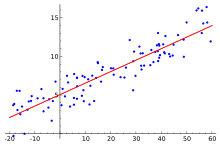 Linear regression.svg