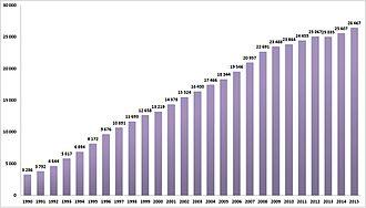 Economy of the Czech Republic - Average gross wage in the Czech Republic (1990–2015)