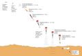 Mars Polar Lander - landing diagram.png