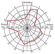 Natal astrology - Wikipedia