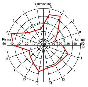 Natal astrology - Image: Mars effect 12