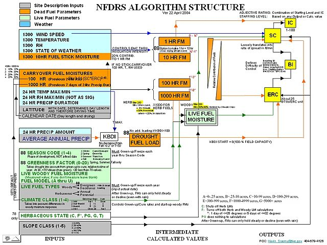 Types Of Yoga Flow Chart: NFDRS algorithm flowchart 042104.jpg - Wikipedia,Chart