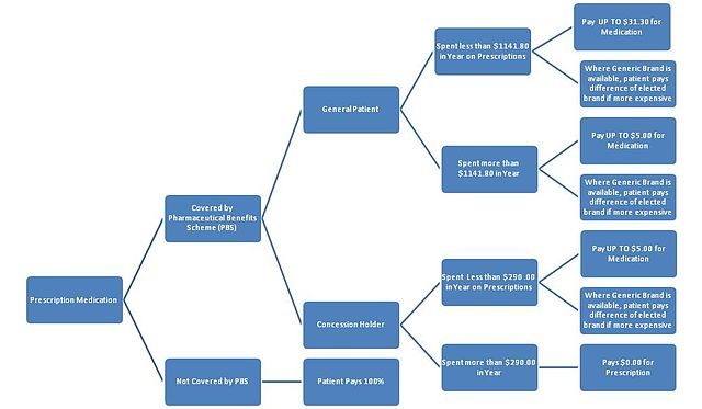 Configuration Management Flow Chart: PBS Medication Tree.jpg - Wikimedia Commons,Chart