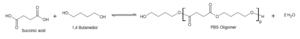 Polybutylene succinate - Image: PBS esterification