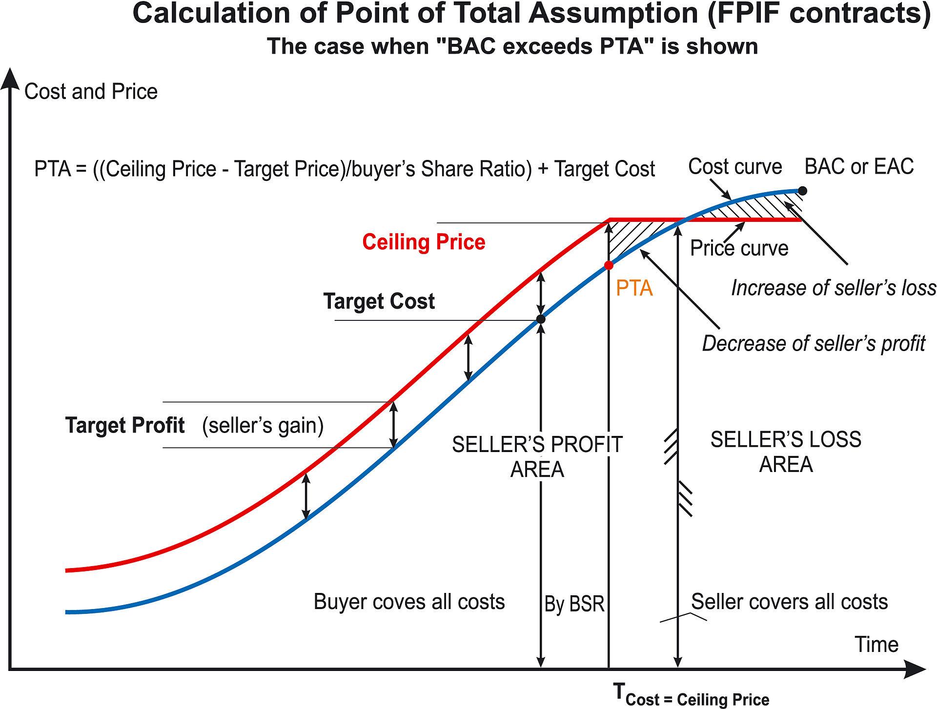 Average Rate Option (ARO) - Investopedia