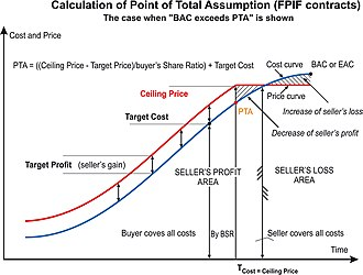 Point of total assumption - Calculation of Point of Total assumption (the case when EAC exceeds PTA that should be treated as a risk trigger, is shown)