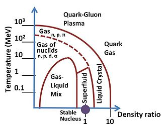 Quark–gluon plasma - Quark–gluon plasma is in the high-density, high-temperature part on this conjectured phase diagram for strong-interacting matter.