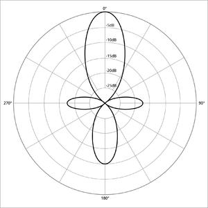 Null (physics) - Shotgun microphone polar pattern