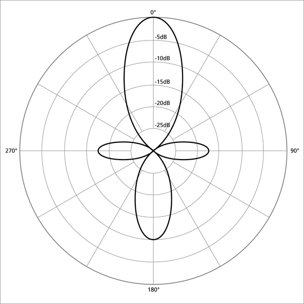 Shotgun Polar Pattern