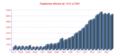 Popolazione di Alliste. 1412-2001.png