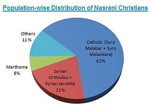 English: Population-wise Distribution of Nasra...