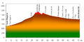 Prundu Bargaului-Vatra Dornei profile.png