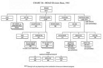 Standard organization chart for a ROAD division ROAD 1961.jpg