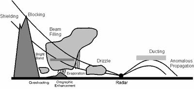 Artefakty radarowe