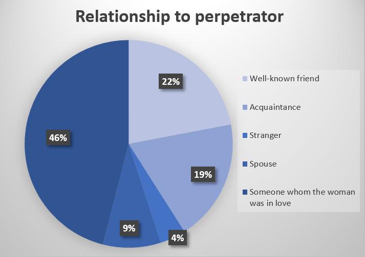 Rape perpetrator pie chart