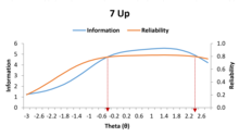 Reliability of the 7 Up mania form based on Item Response Theory.png