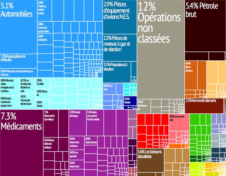 Fichier:Royaume-Uni treemap fr.png