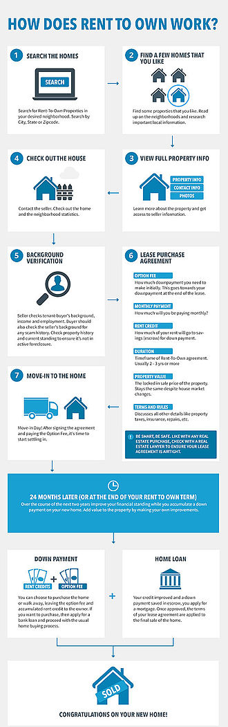 Rent-to-own - A typical rent-to-own process. May vary by state.
