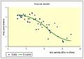 S-curve model.png