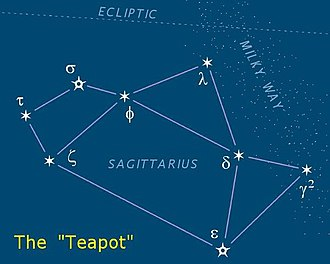 "Sagittarius (constellation) - The ""Teapot"" asterism is in Sagittarius. The Milky Way is the ""steam"" coming from the spout."