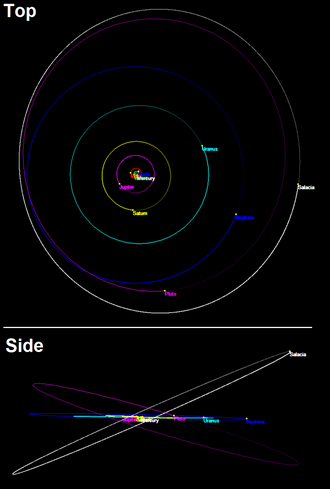 120347 Salacia - The orbit of Salacia is similar to Pluto, except for a near opposite longitude of ascending node. Its current position is near its most northern position above the ecliptic.