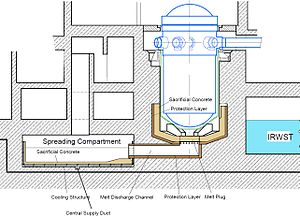 Generation III reactor - EPR core catching room designed to catch the corium in case of a meltdown.